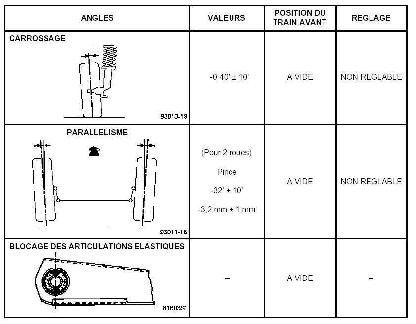 laguna ii confirmation sur les appuis d 39 une voiture p0 plan te renault. Black Bedroom Furniture Sets. Home Design Ideas